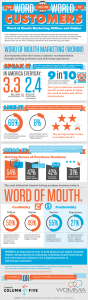 word_of_mouth_marketing_impact_and_influence_womma-593x2000